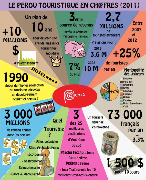 Infographics Tourisme Pérou 2011