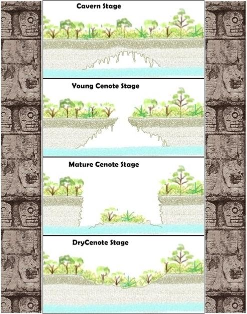 cenote-formation-erosion